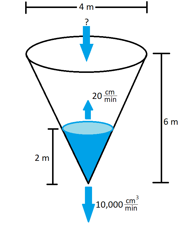 conical tank related rates