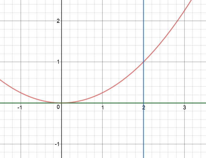 washer method around y axis