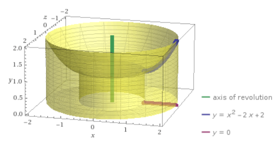 result of rotating the region around the y axis